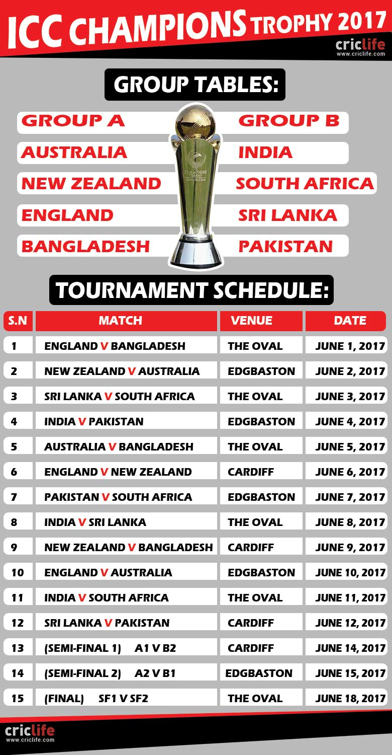 Eight Teams Have Been Divided Into Two Groups And Will Be Locking With Each Other In 15 Games Which Played For A Period Of 18 Days At Three
